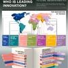 Schweiz ist innovativstes Land der Welt