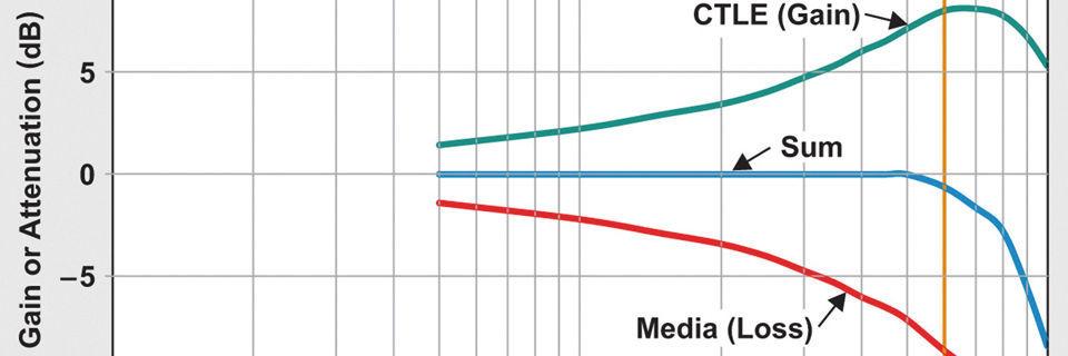 Lineare Entzerrung in Multi-Gigabit-Systemen
