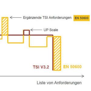 TÜViT integriert europäische Norm EN 50600 in TSI-Zertifizierung