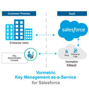 Key-Management-as-a-Service für Salesforce Shield