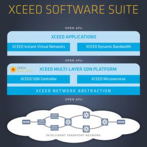 Infinera Xceed automatisiert WAN und MAN