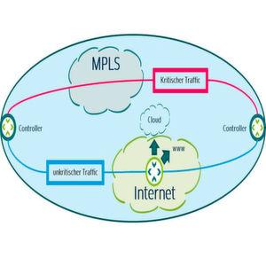 Hybride Netze – MPLS, Internet VPN, SD-WAN & Co.