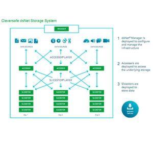 IBMs Exabyte-Lösung der Oberklasse