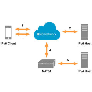 Wie das mobile Internet IPv6 vorantreibt