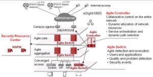 Die Architektur des Agile Contoller 3.0: Mit der Technik adressiert Huawei Diversifizierung bei den Kunden, etwa mit Multipath-Techniken, der Maximierung von Netzwerk-Effizienz, der Monetarisierung von Kommunikationsnetzen.