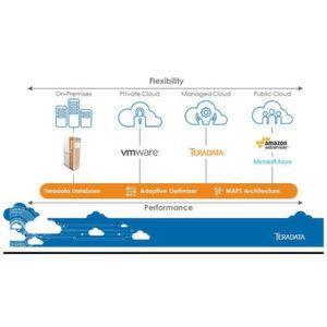 Teradata Everywhere bringt Datenbank auf zusätzliche Plattformen