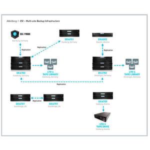 OSI Food Solutions vertraut beim Backup auf Quantum