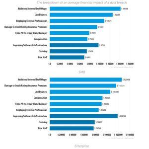 Wie viel Geld Cyberangriffe wirklich kosten