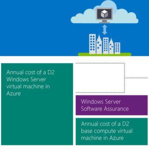 Microsoft erweitert Cloud-Portfolio