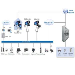 Softwarebasierte Telefonanlage aus der Cloud