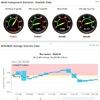 SolarWinds erweitert Monitoring mit SAM