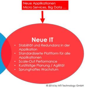 Klassisches Geschäftsmodell, Cloud und die IT der zwei Geschwindigkeiten