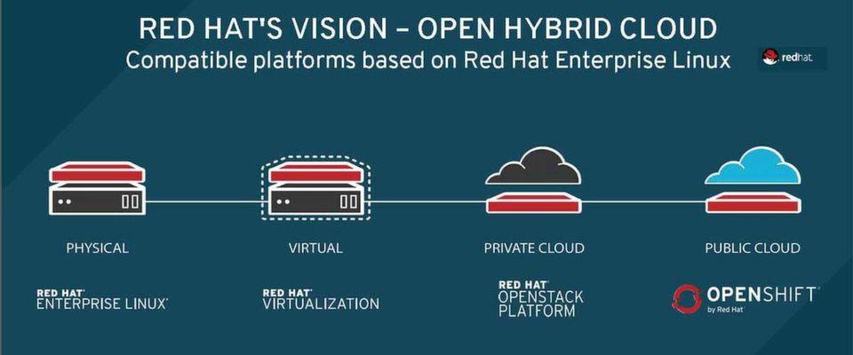 Linux ist Ausgangspunkt und Basis aller Software-Techniken des Red-Hat-Portfolios - für alle Plattformen.
