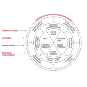 Von der E-Akte zur digitalen Verwaltung