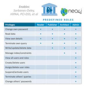 Neo Technology kündigt Neo4j 3.1 an