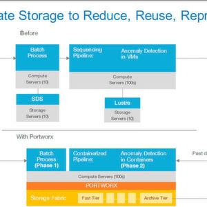 Portworx bringt Storage und Container zusammen