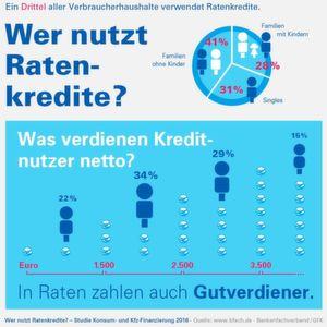 Studie: Auch Gutverdiener nutzen Ratenkredite