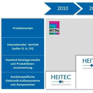 Heitec ändert alle Produktnamen der Elektronik-Aufbausysteme