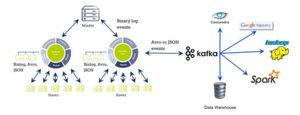 Durch Data Streaming mit Kafka ist MariaDB Maxscale nun in der Lage, Binlog-Events in Echtzeit bereitzustellen.