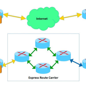 Public Internet vs. Dedicated Cloud Access
