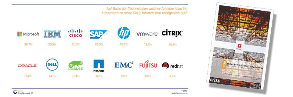 IBM beansprucht zwar den Posten als führender Partner im OpenStack-Umfeld, als bedeutendsten Technologieausrüster für die Cloud präsentiert Crisp Research allerdings Microsoft.