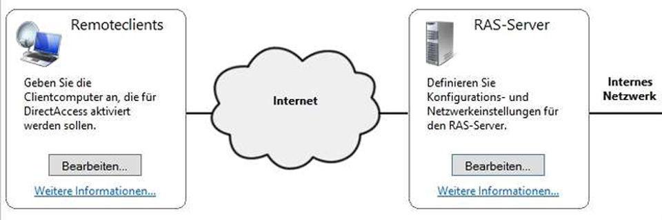 VPN im Unternehmen: Opensource oder Windows?