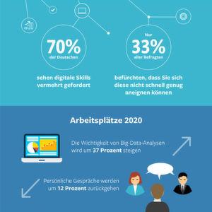 Die Digitalisierung verändert die Büros der Zukunft