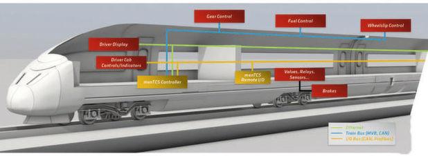 Ein komplexes System: Lokomotive mit vorab zertifizierten Hardware- und Softwaremodulen und Netzwerktechnologien zur Kommunikation mit und zum Steuern von diversen Systemen