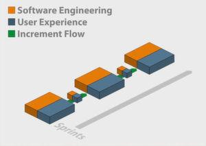 Bild 1: Einfache Integration der Prozesse