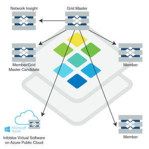 Infoblox bringt DDI for Microsoft Azure