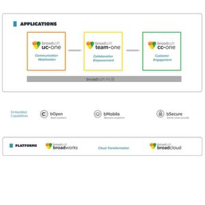UCaaS-Business-Software mit kontextueller Intelligenz
