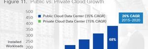 Public Cloud auf Vormarsch