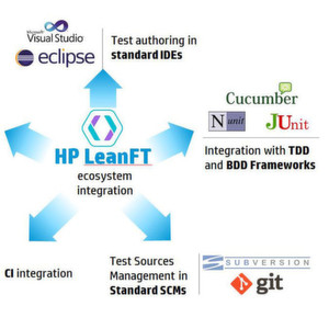 HP Lean FT automatisiert funktionale Applikationstests
