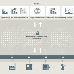 Siemens geht in die Microsoft-Cloud