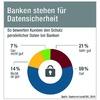 Was können Fintechs von Banken lernen?