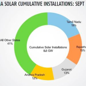 More Than 8.6 GW in Solar Power Installed in India