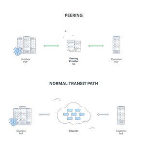 Dropbox präsentiert Partner und Papertools
