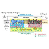 Verhalten von Lithium-Ionen beim Laden und Entladen in Echtzeit beobachten