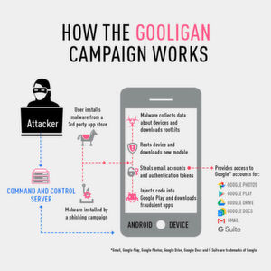 Über 1 Million Google-Konten gehackt
