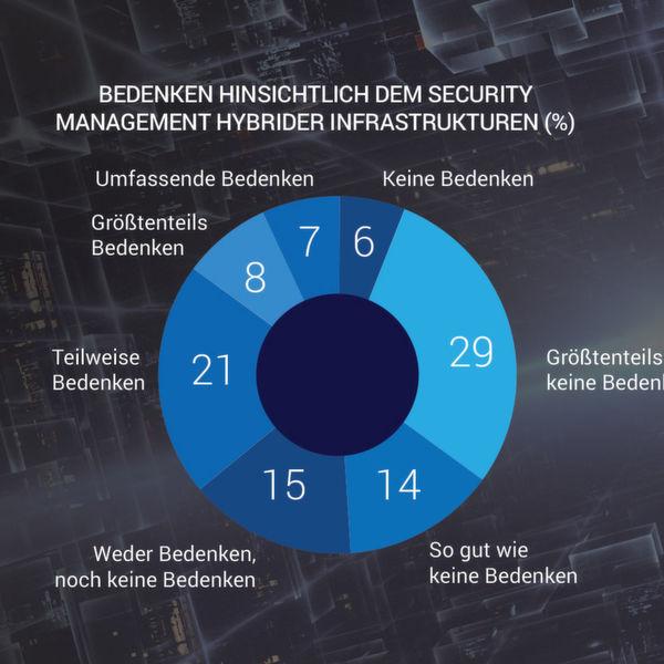100 deutsche IT-Manager wurden im NOvember 2016 befragt. Alle Antworten stammen von Unternehmen mit mehr als
