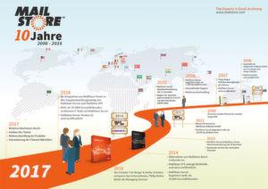 Die Mailstore Software GmbH mit Hauptsitz in Viersen bei Düsseldorf ist ein Tochterunternehmen des US-amerikanischen Spezialisten für Datensicherung Carbonite. Über 35.000 Unternehmen, öffentliche Institutionen und Bildungseinrichtungen in mehr als 100 Ländern nutzen die Produkte.