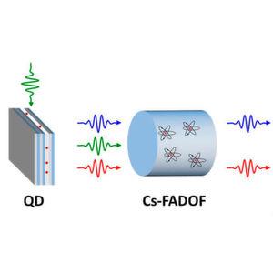 Extreme Präzision: Quantenpunkt auf Atomwellenlänge eingestellt