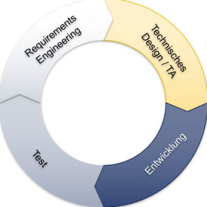 Software Engineering Lifecycle bei agiler Entwicklung.