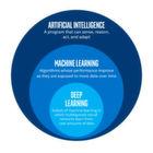 So spürt Deep Learning Datenmuster auf