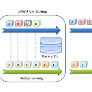 Sicherung und Restore von virtuellen Maschinen