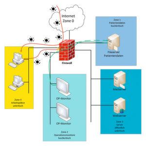 So sichern Sie Ihr Krankenhaus-Netzwerk