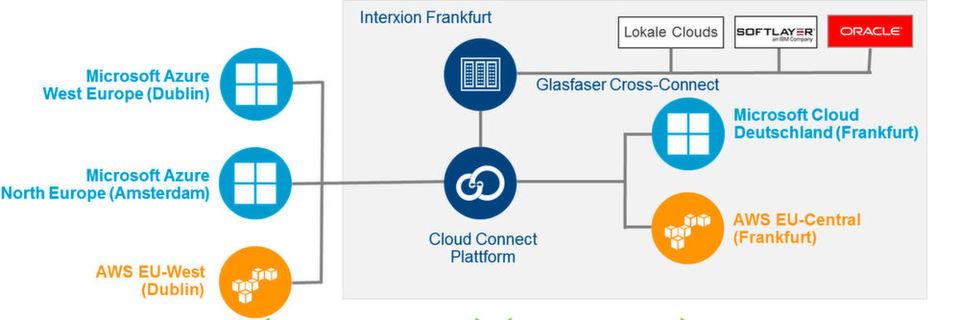 Das Konzept der Colocated Hybrid Cloud von Interxion verspricht performante Übertragungswege.