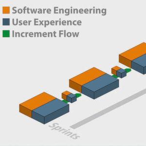 User Experience Design in der agilen Entwicklung