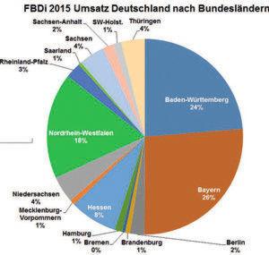 Spielverlagerung beim Distributionsmarkt Deutschland