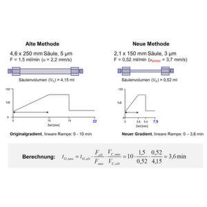 Gradientenvolumen-Konzept optimiert die Flüssigchromatographie